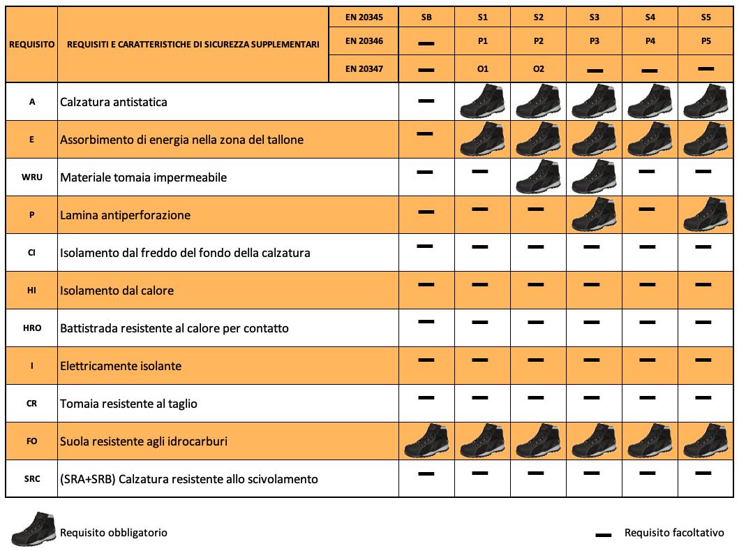 requisiti scarpe antinfortunistiche